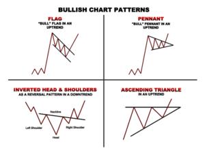 Bullish Chart Patterns